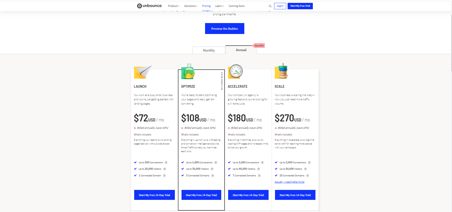 unbounce annual pricing