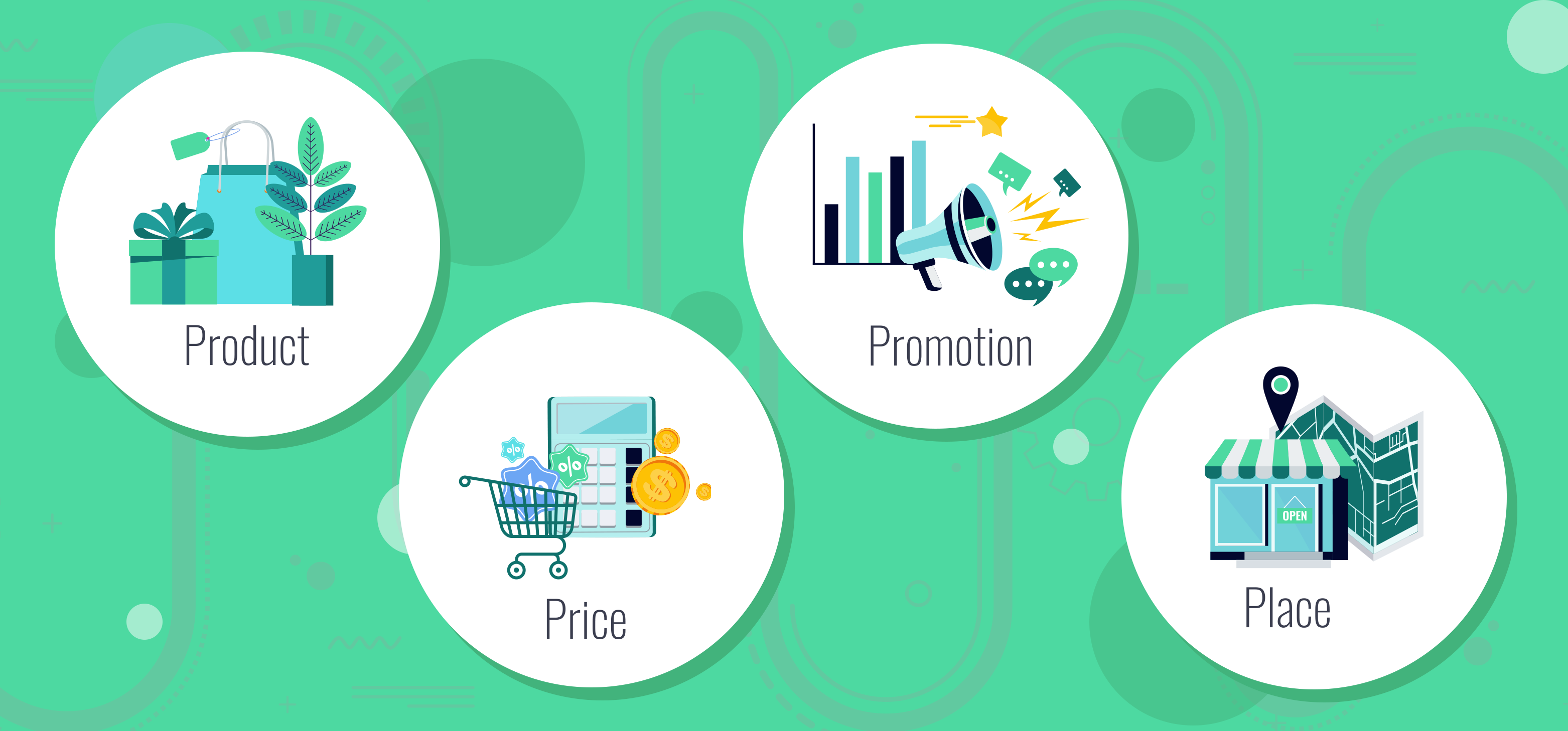 Four Ps of Marketing featured
